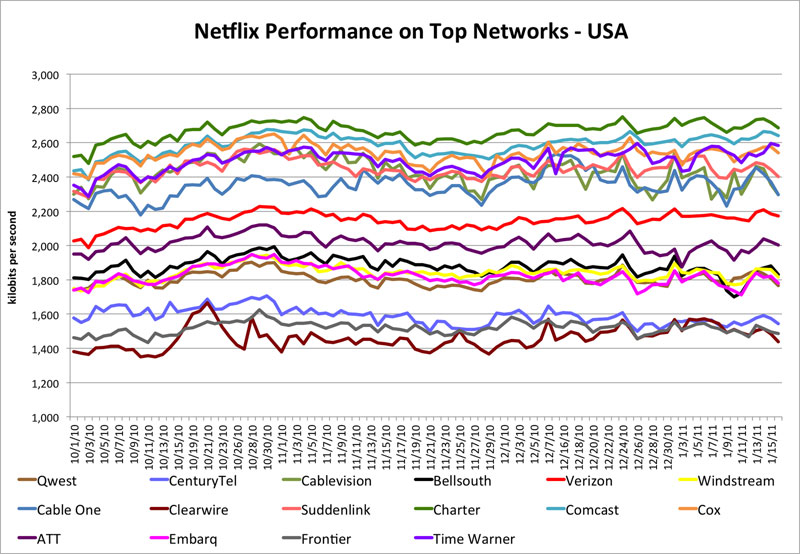 Netflix reveals ISP streaming HD performance