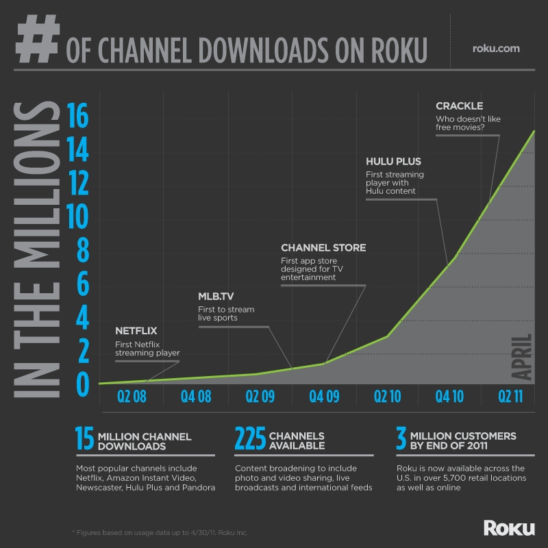 Roku Channel downloads 5-11 | Graphic: Business Wire