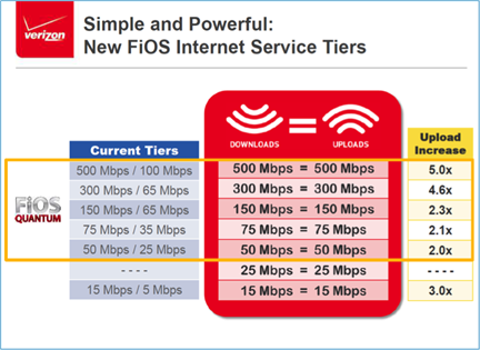 verizon faster uploads chart copyright Verizon