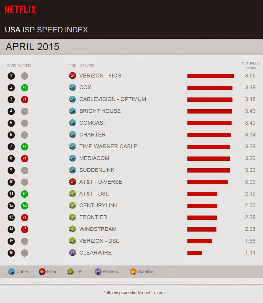 Netflix releases Internet Speed Index Rankings for April