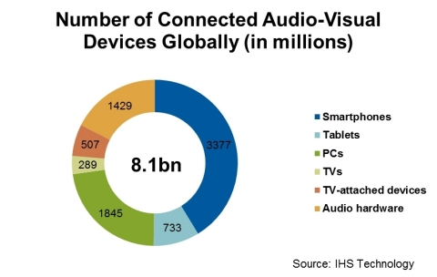 IHS_connected_devices_in_2016